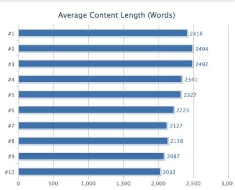 Blogindlæg længde og rankings